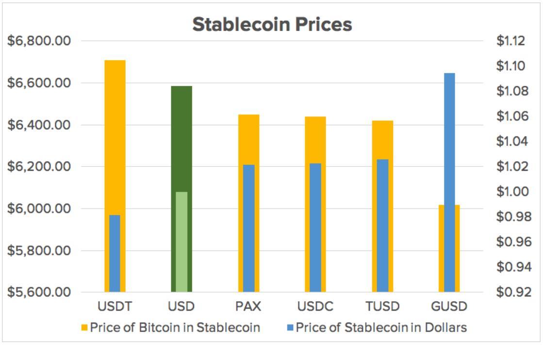 稳定币价格