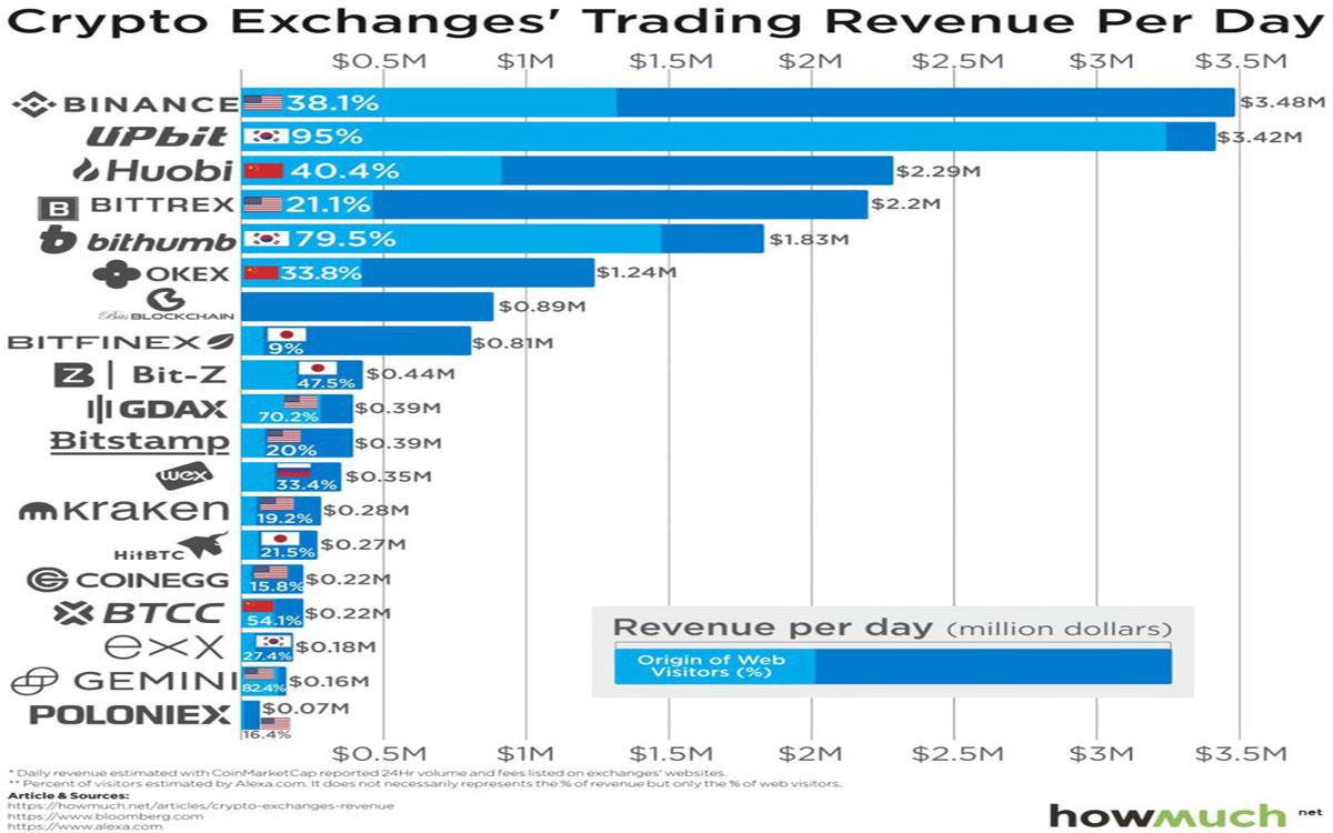 数字货币交易所