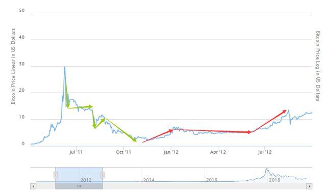 比特币走势分析