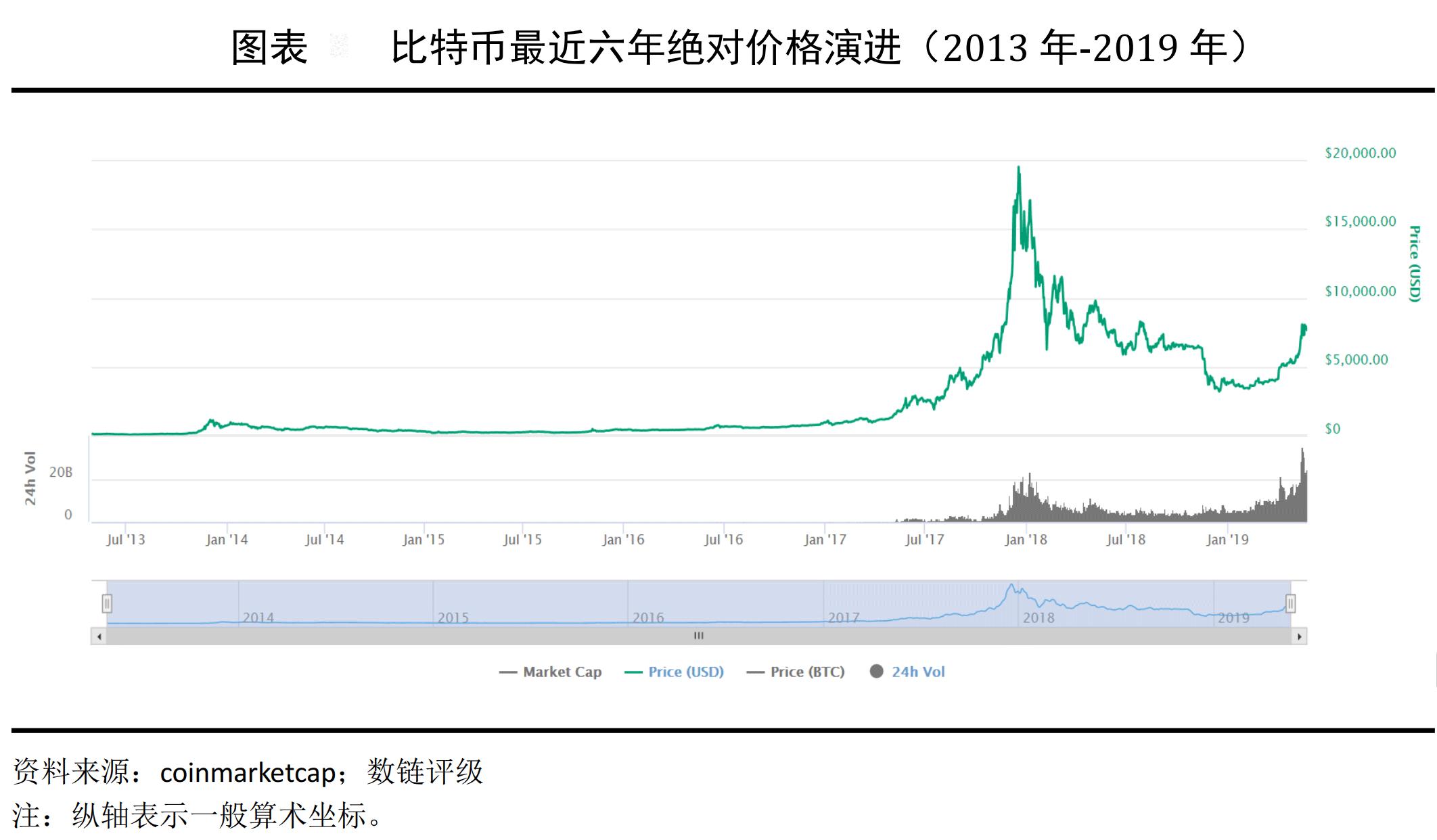 比特币历史价格