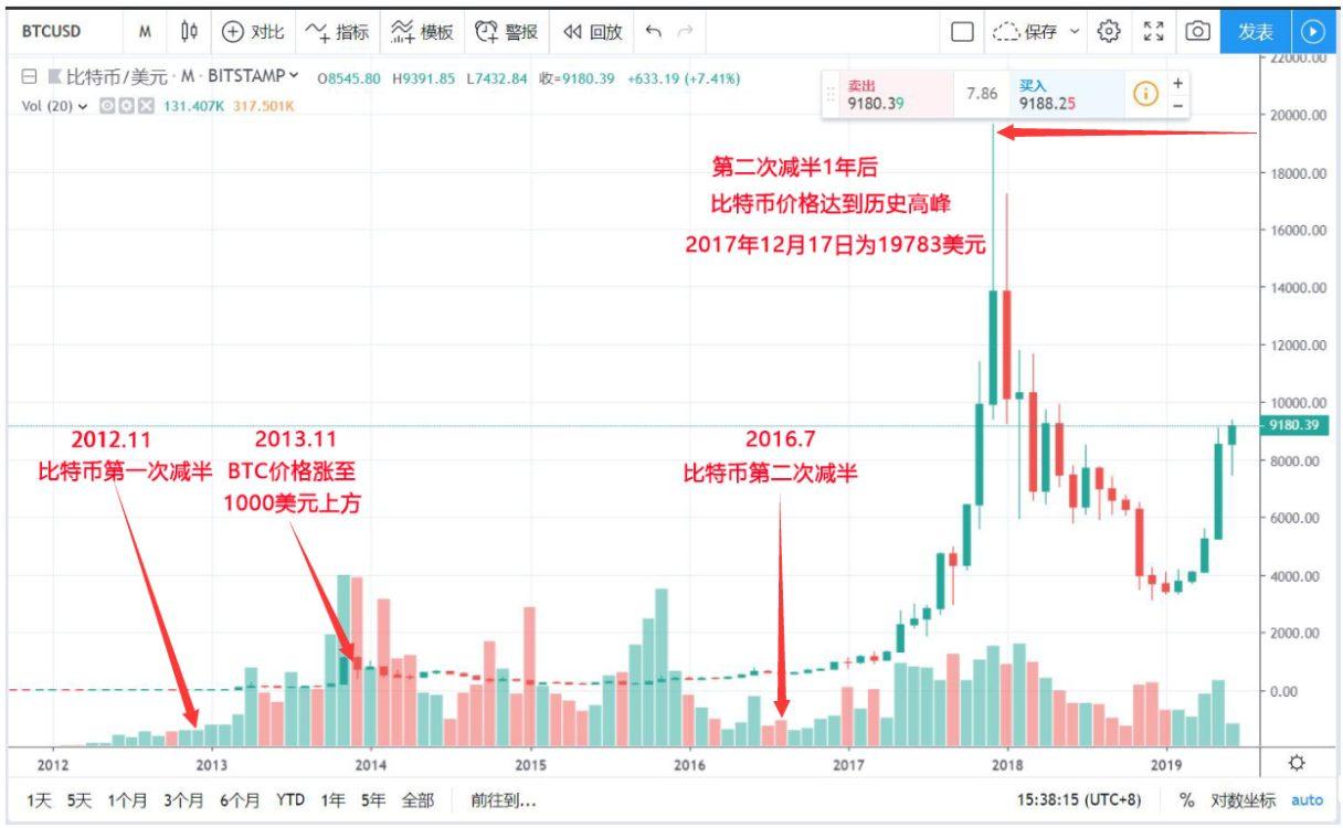 比特币历史价格变化