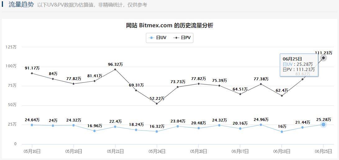 BitMEX平台
