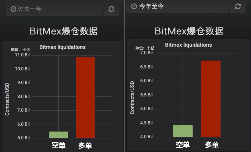 BitMEX爆仓数量