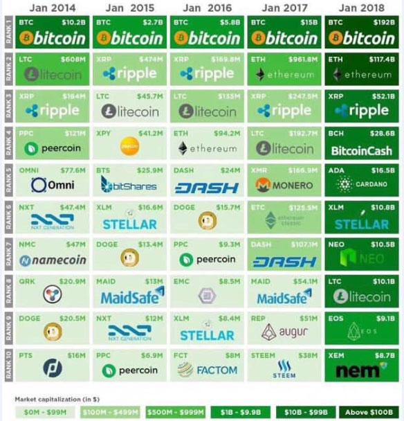 虚拟货币市值排名