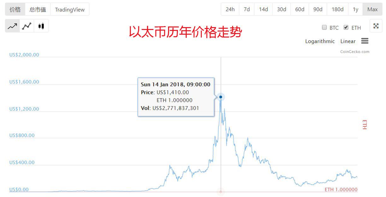 以太币历史价格走势