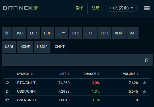 Tether发行人民币稳定币CNHT在Bitfinex交易所上架