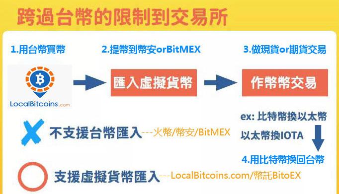 在台灣如何購買比特幣
