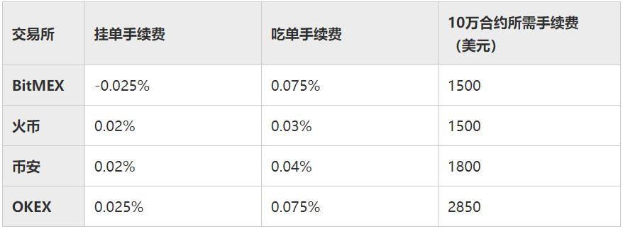 比特币期货平台手续费对比