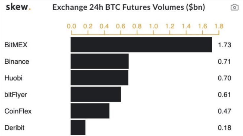比特币期货平台交易量对比