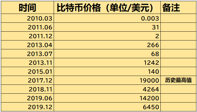 比特币10年发展史及历史价格走势