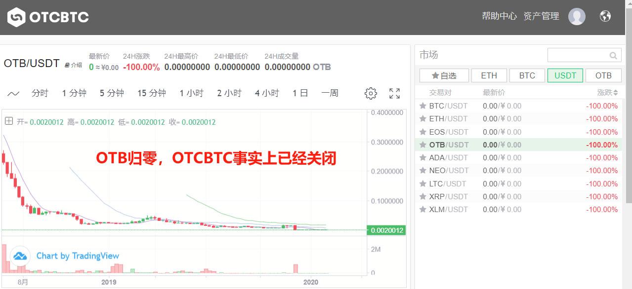 数字货币交易所OTCBTC破产