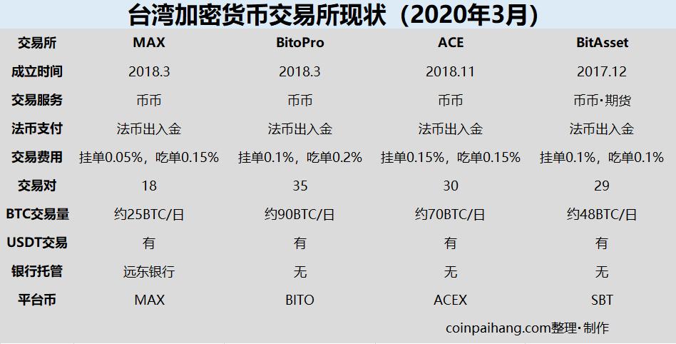 台湾的加密货币交易所现状
