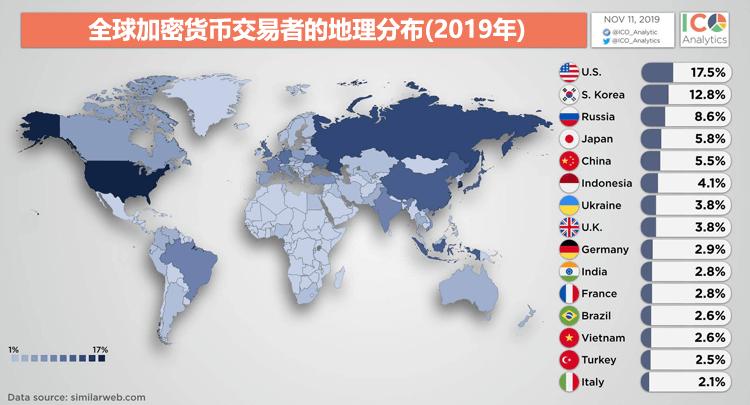 全球虚拟货币交易平台网站访问量排名