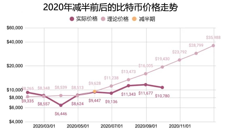 比特币价格预测未来5年走势分析2021, 2022, 2023,2025