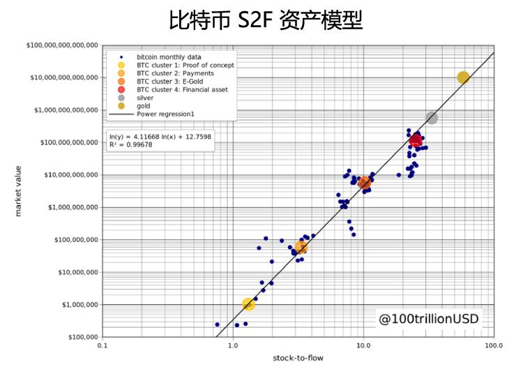 比特币S2F模型