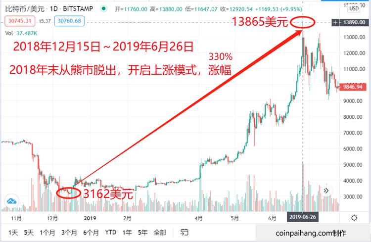 比特币价格历史2018年