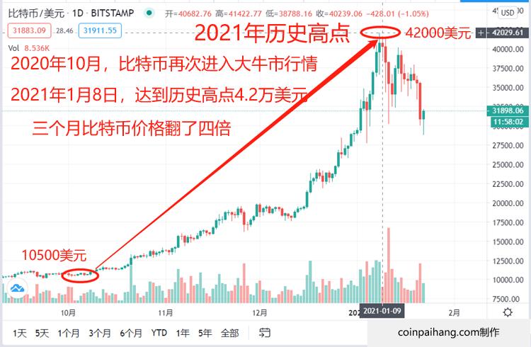 比特币价格历史2021年