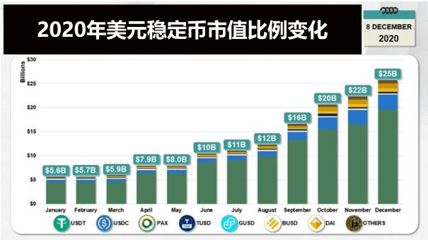 USDT市值排名