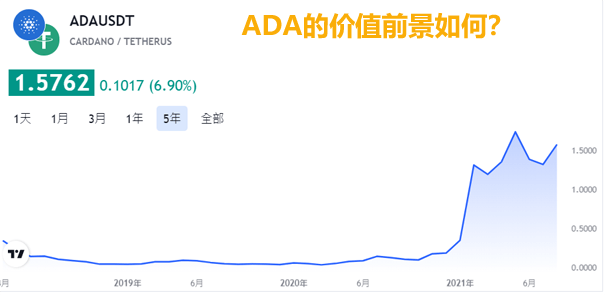 ADA值得投资吗
